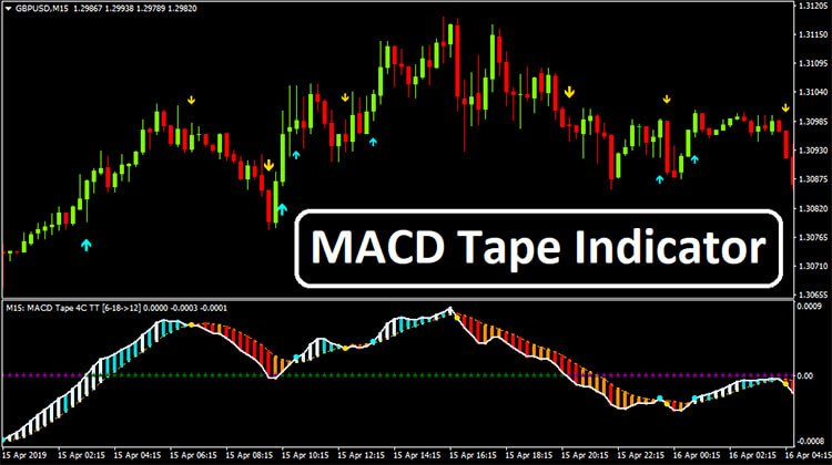 Download the 'Traditional MACD MT4' Technical Indicator for MetaTrader 4 in MetaTrader Market