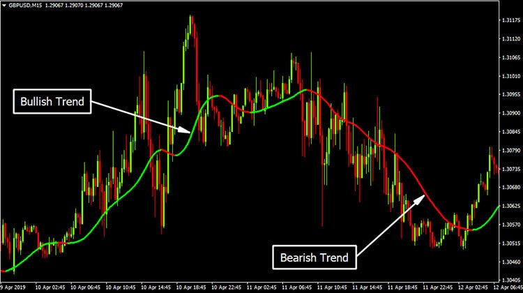 T3 Coral Mtf Indicator Free Download Forex Admin