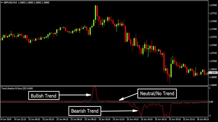 Trend Direction Force Index Indicator Free Download Forex Admin